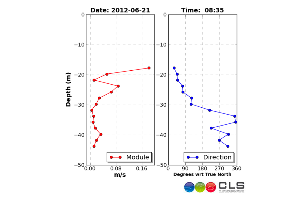 Metocean analysis agulhas