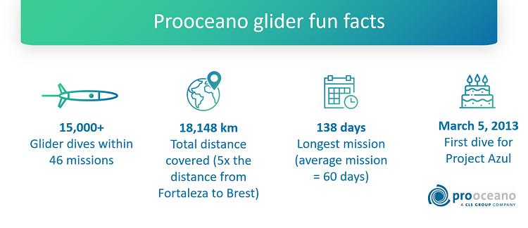 prooceano fun facts